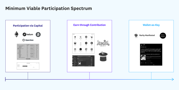 Source: Minimum Viable Participation in Crypto: Games, Costs, & Accessibility