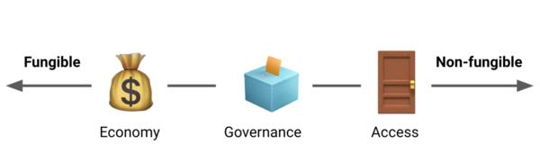Source: Unbundling social token economics, governance, and access