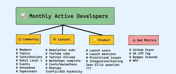 Measuring Developer Relations ∊ swyx.io