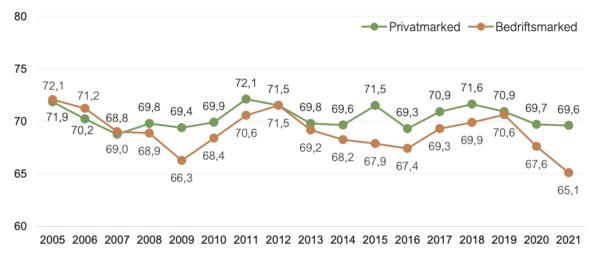 Customer satisfaction Norwegian Bank Market 2005-2020 (Source: EPSI)
