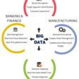 Top 10 Industries using Big Data