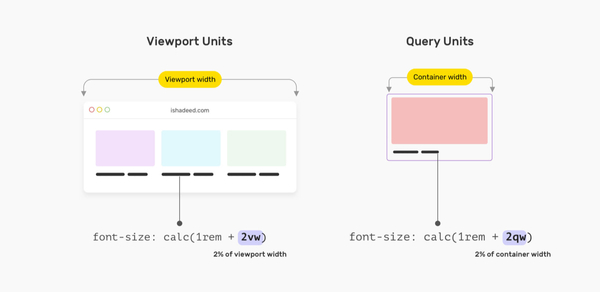 CSS Container Query Units
