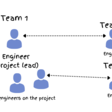How Big Tech Runs Tech Projects and the Curious Absence of Scrum