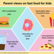 Kids Eating Fast Food More Often Since Pandemic – Parents Say They're Too Stressed To Cook