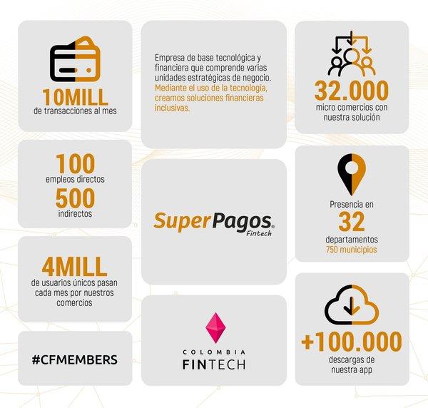 Nuestro #FollowFriday de hoy es Super Pagos🔥 Unos grandes que crean #soluciones #tecnológicas a los #microcomercios permitiéndoles el acceso a #pagos digitales, venta de productos virtuales y #comercio #electrónico 🧨🕺🏻
