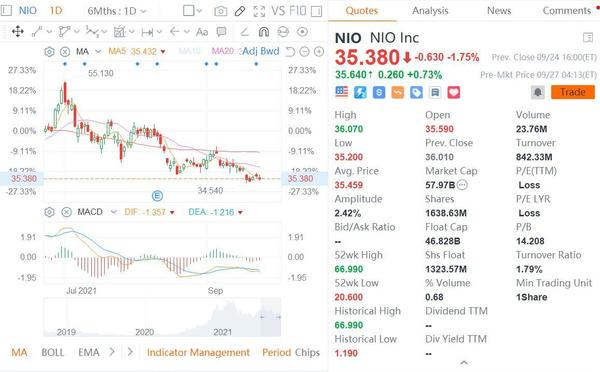 HSBC lowers its price target on NIO from $69 to $47 - CnEVPost