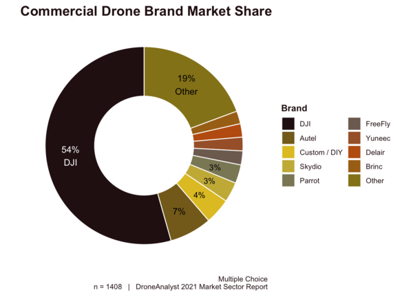 Commercial drone market share. Credit: DroneAnalyst