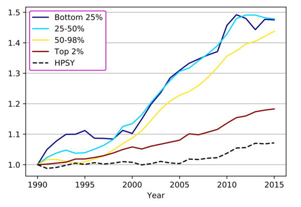 Rising enrollment in higher ed is inversely related to selectivity.