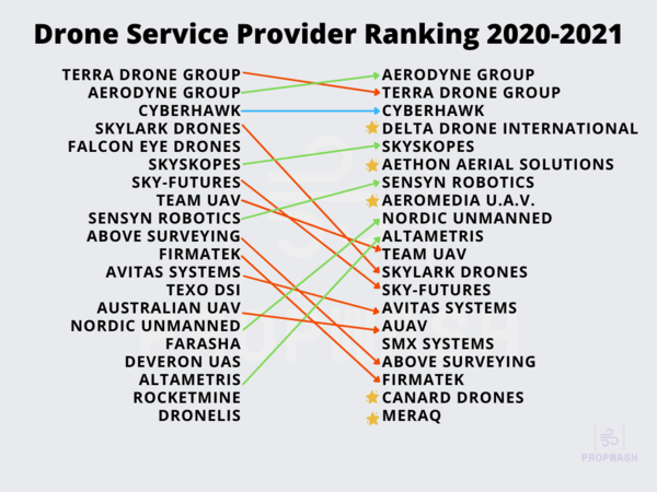 Drone service provider rankings 2020-2021. Star indicates new entry