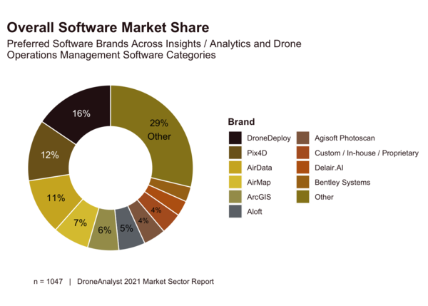 Software Market share. Credit - DroneAnalyst