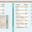 Top Places to Work for Data Scientists