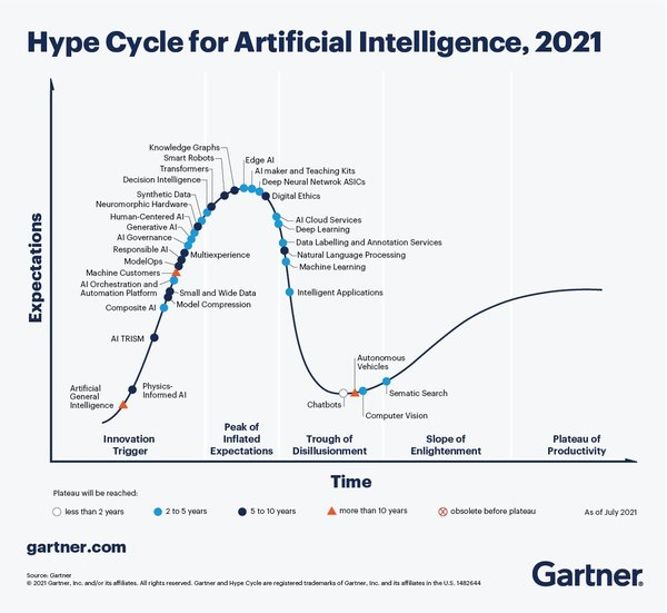 Gartner Hype Cycle for Artificial Intelligence, 2021