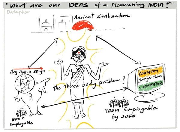 Flourishing India