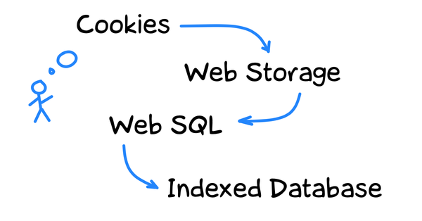 Как хранят данные в браузере