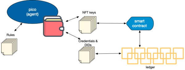Relationship between NFTs, verifiable credentials, and picos