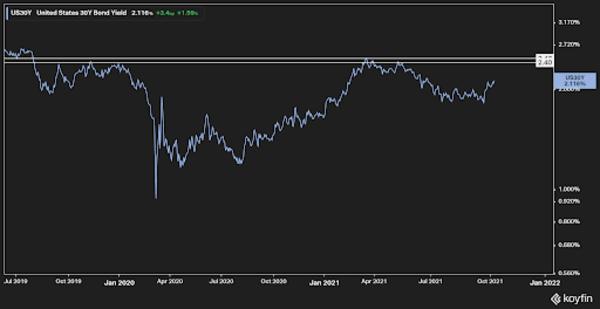 US 30 year bond