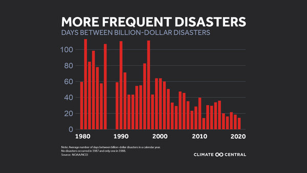 Graphic courtesy of Climate Central