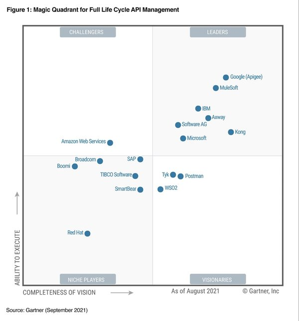 """Fintan Ryan on Twitter: """"We published the Magic Quadrant for Full Life Cycle #API Management (FLAPIM) last week and the companion Critical Capabilities for Full Life Cycle #API Management this week. (🧵) 1/14… """""""