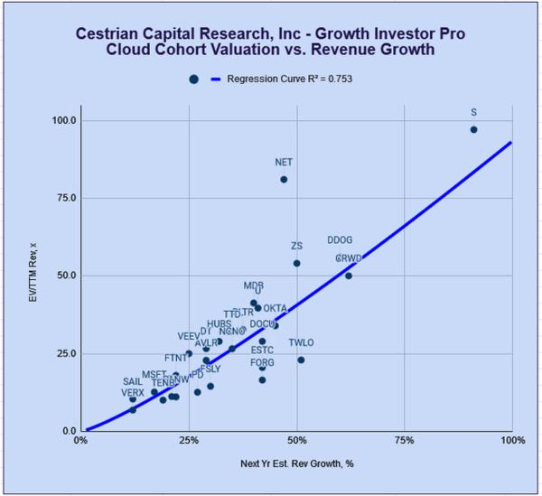 Source: Company SEC filings, YCharts.com, Cestrian Analysis