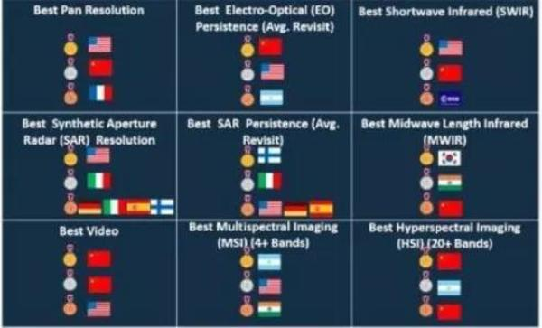 Ranking of the remote sensing capabilities of commercial companies worldwide by NGA