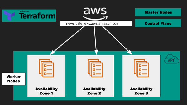 Automate Provisioning of Kubernetes Clusters on AWS with Terraform
