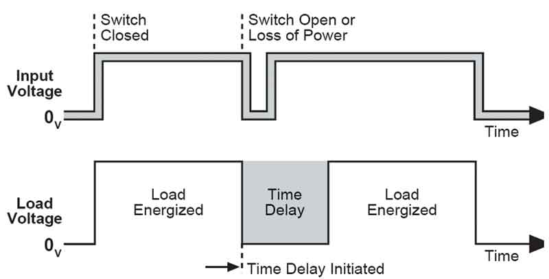 when the control switch opens or there is loss of power, the load is  de-energized and the delay period begins