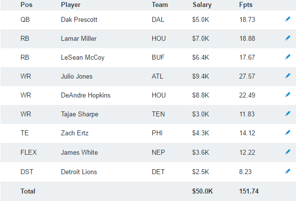 DraftKings Week 1 Lineup: Algorithm Projected Lineup Review