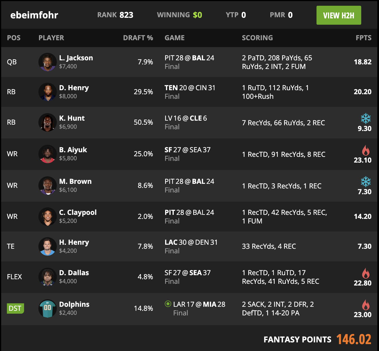 Nfl Week 8 High Stakes Tournament Lineup Review