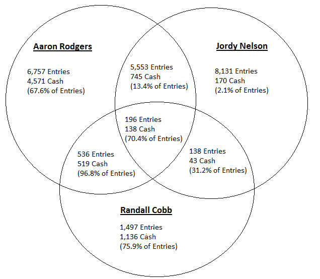 Divisional round a venn diagram when cobb and his 759 independent cash rate were paired with the 676 rate of rodgers it raised the combined rate to 968 also only 56 of mr run ccuart Choice Image