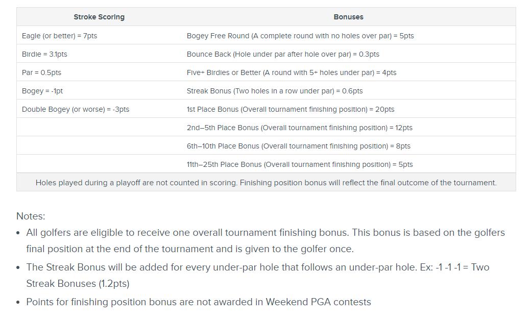 RotoGrinders Exclusive: FanDuel Introducing New PGA QuickPick