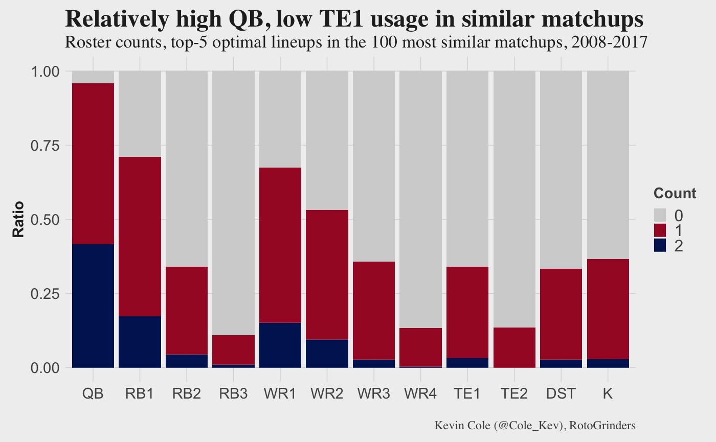 Breaking Down Total Optimal Rosters