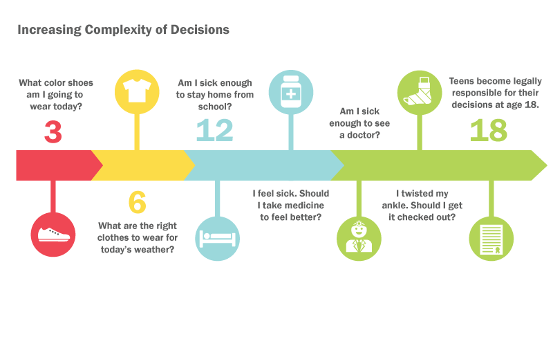 Graph of increasing complexity of decisions