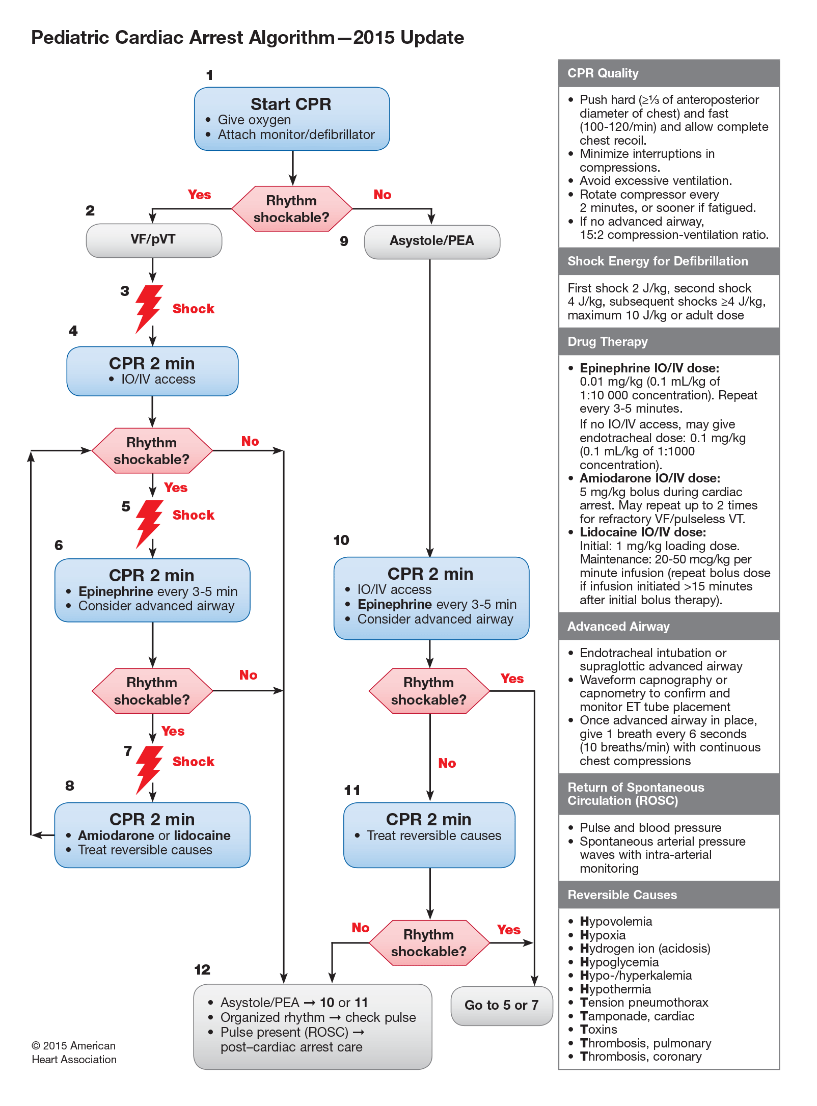 Pediatric Cardiac Arrest Algorithm - 2015 Update
