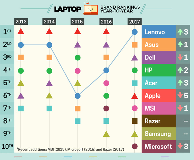Melhores marcas de notebook 2017