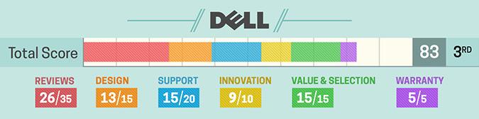 Melhores marcas de notebook - Dell