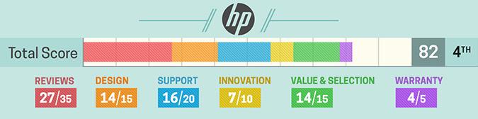 Melhores marcas de notebook - Hp