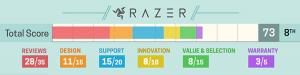 Melhores marcas de notebook - Razer