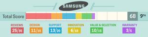 Melhores marcas de notebook - Samsumg