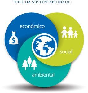 responsabilidade social empresarial_tripe sustentabilidade