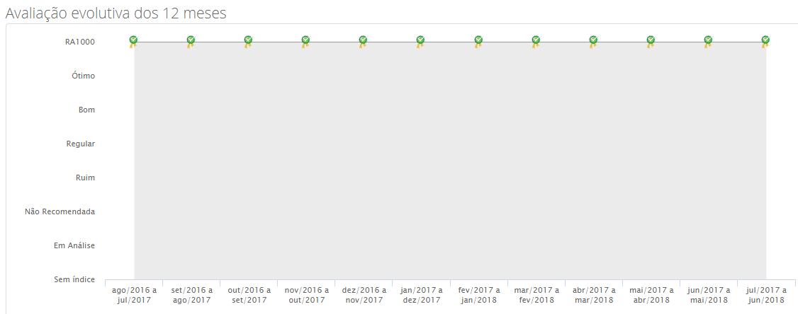 Classificação da Época Cosméticos em 12 meses