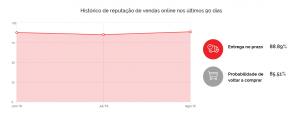 Reputação da Eletrum no site do Ebit nos últimos 90 dias