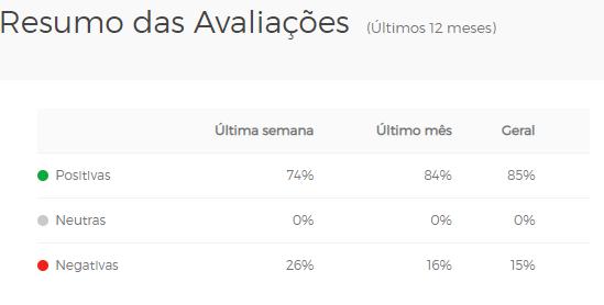 VestCasa é confiável: Pesquisa de opiniões de clientes no Buscapé