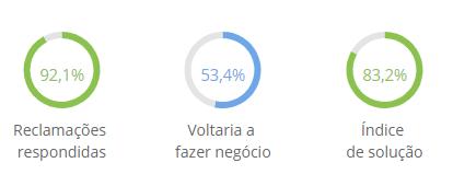 VestCasa é confiável  Pesquisa de opiniões de clientes no Reclame Aqui 5d760a2582