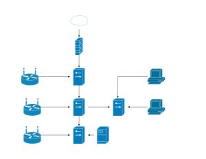 Quick and dirty network diagram of my home network