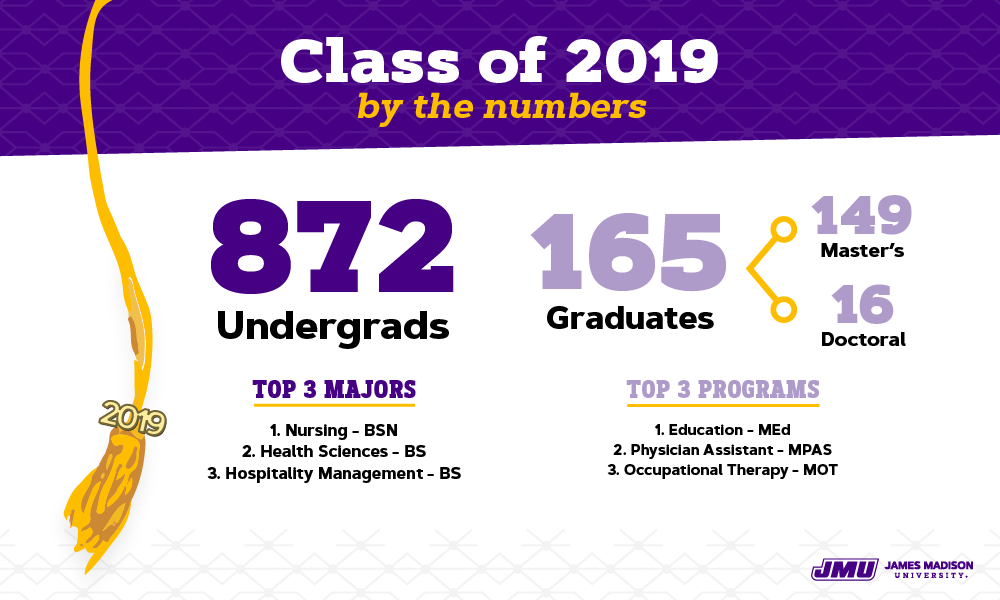 181210 graphic december grad class numbers 2019 1000x600 v2 04 04