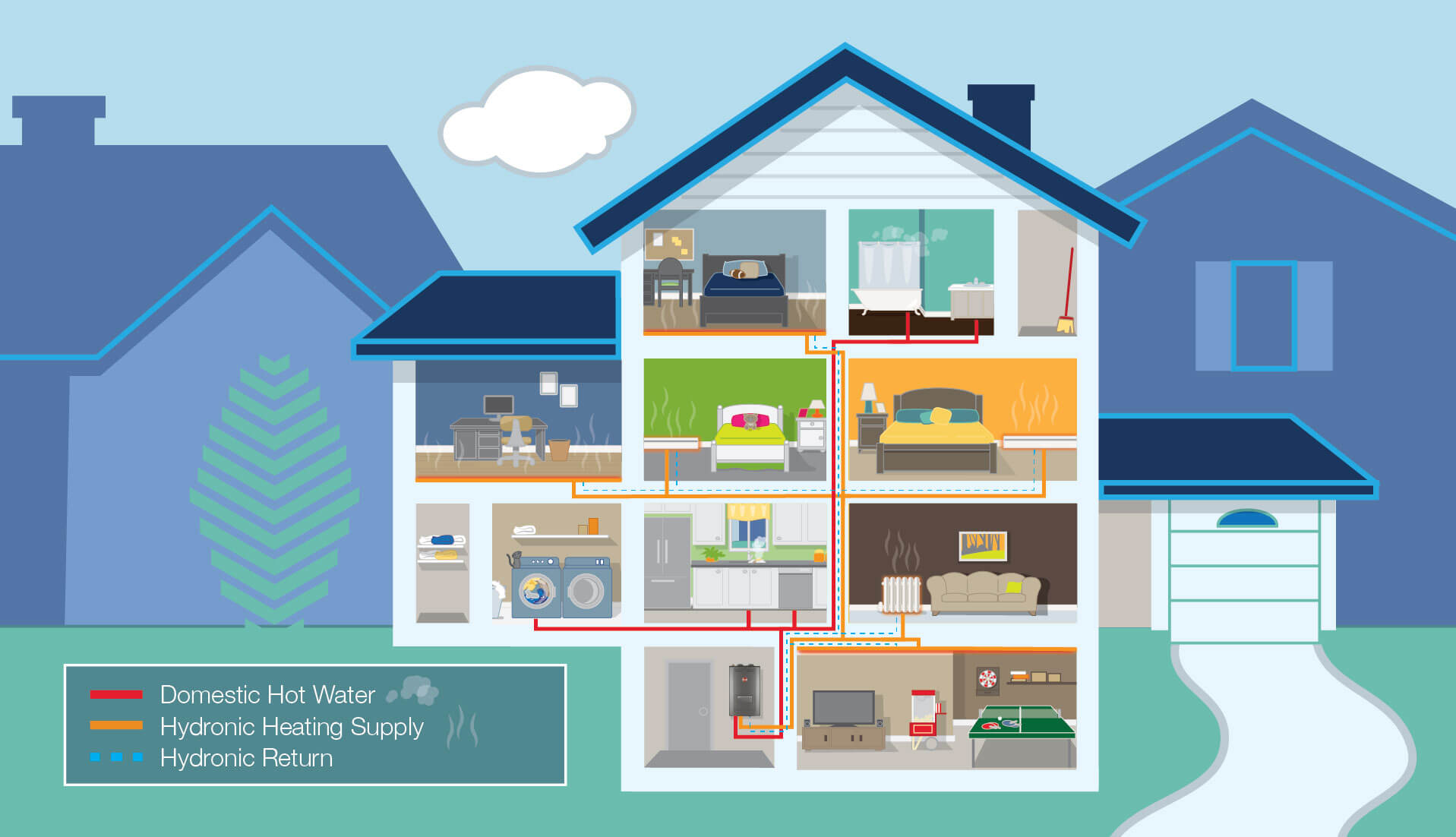 Infographic of how a combination boiler works throughout your home.