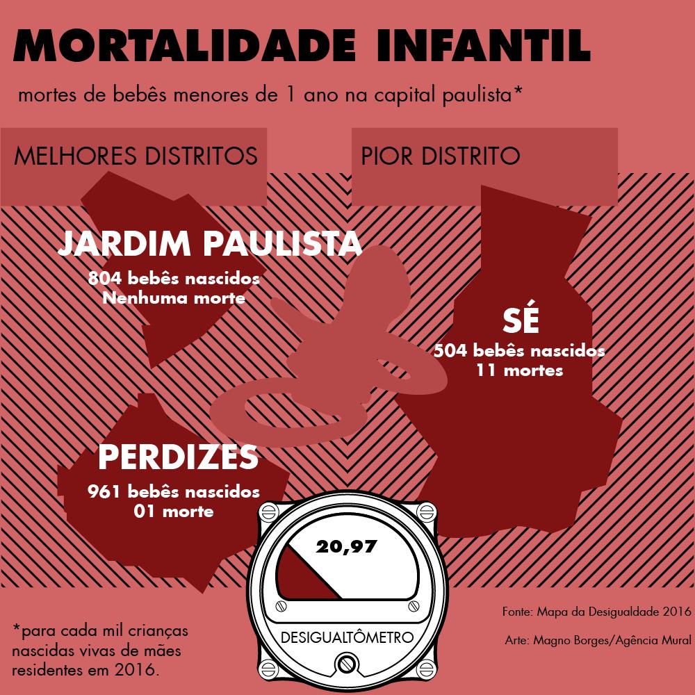 infográfico mortalidade infantil