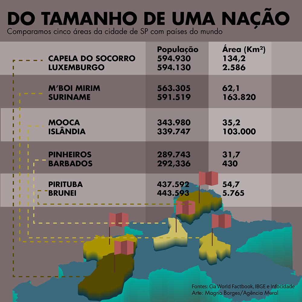 Confira 5 prefeituras regionais de SP que têm tantos moradores quanto um país inteiro