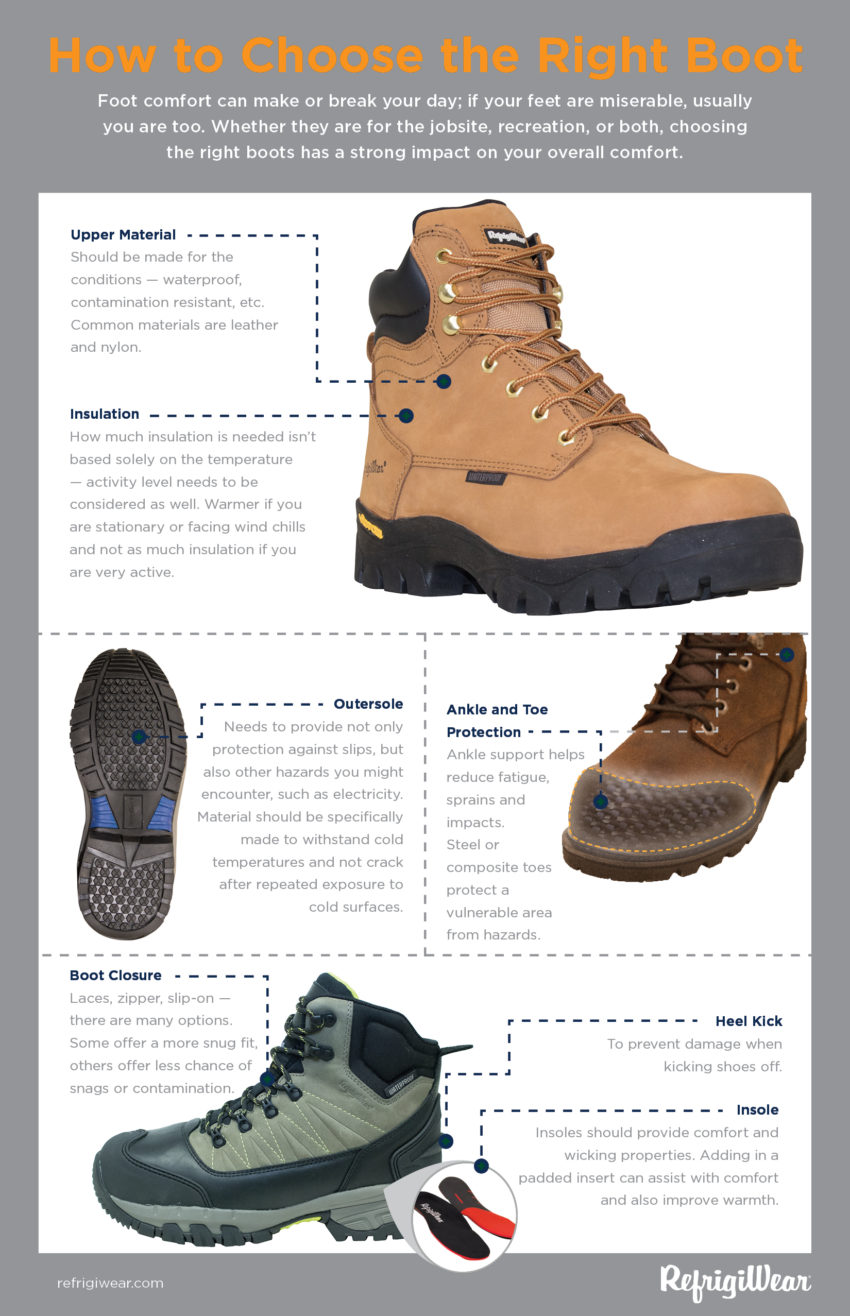 c4b26310d How to Choose the Right Boot