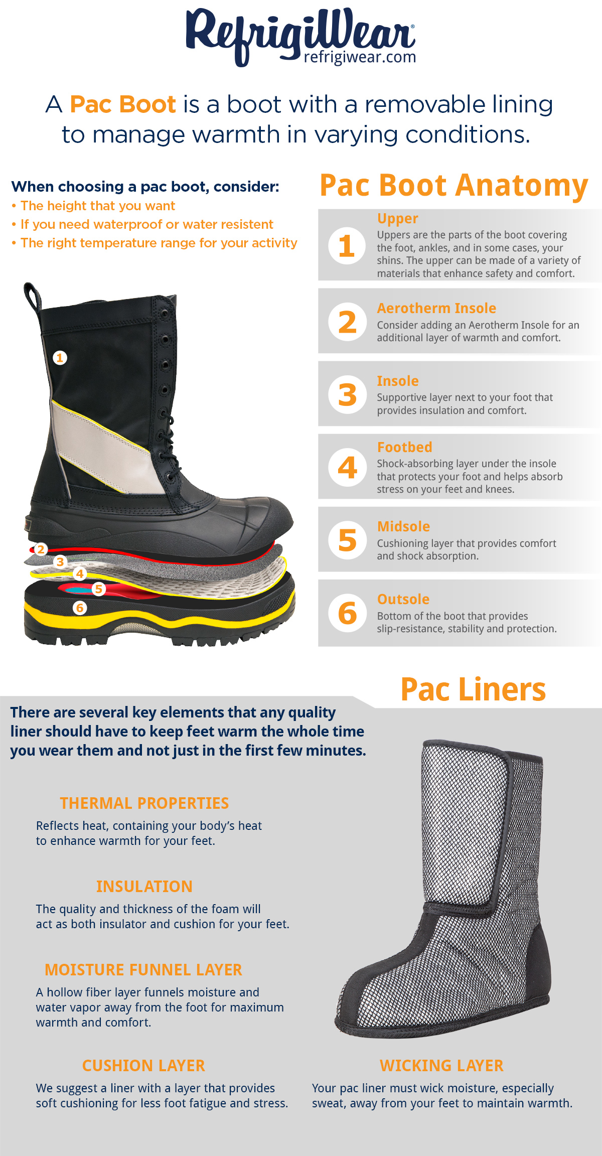 Anatomy of a Pac Boot